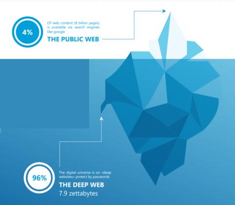 Public Web e Deep Web