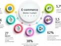 e-commerce diamo i numeri